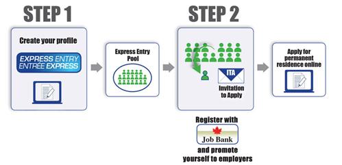 Qui trình Express Entry